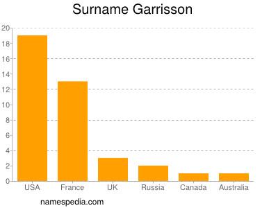 Surname Garrisson
