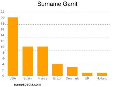 Surname Garrit
