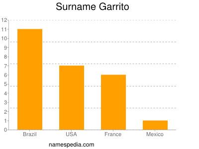 Surname Garrito