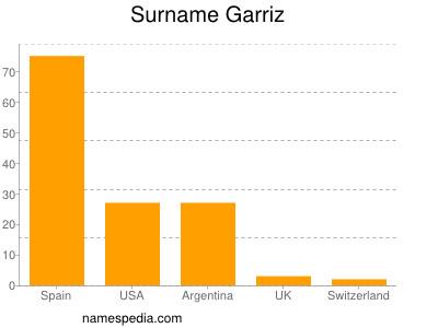 Surname Garriz