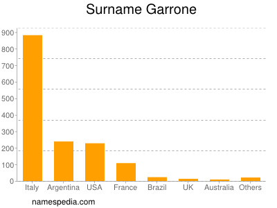 Surname Garrone