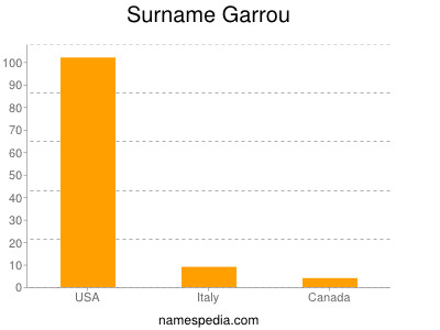 Surname Garrou