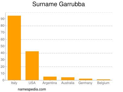 Surname Garrubba