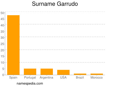 Surname Garrudo
