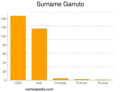 Surname Garruto