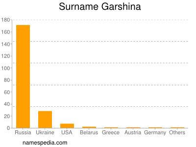 Surname Garshina