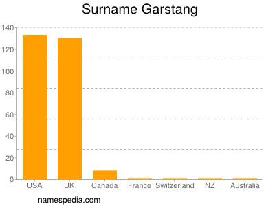 Surname Garstang