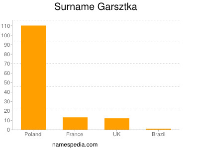 Surname Garsztka