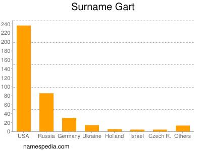 Surname Gart