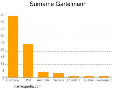 Surname Gartelmann