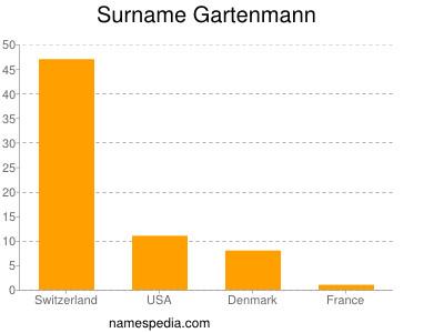Surname Gartenmann