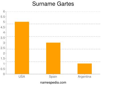 Surname Gartes