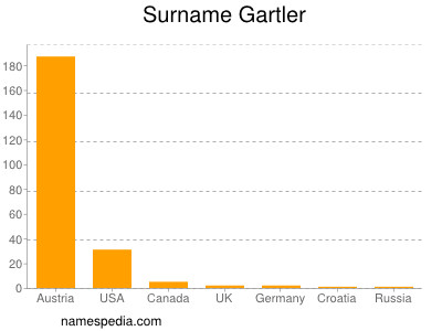 Surname Gartler