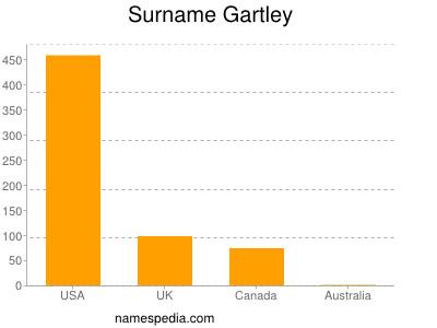 Surname Gartley