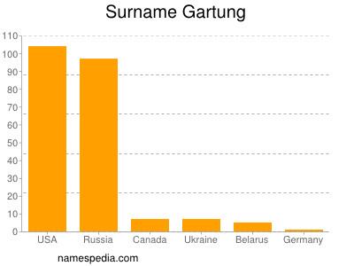 Surname Gartung