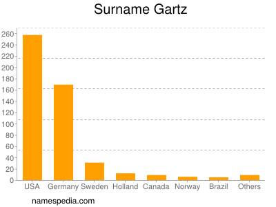 Surname Gartz