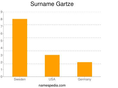 Surname Gartze