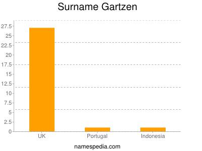 Surname Gartzen