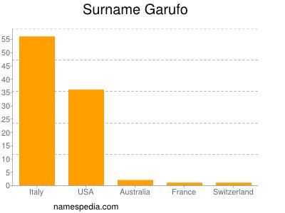 Surname Garufo