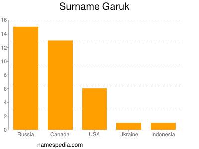 Surname Garuk