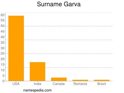 Surname Garva