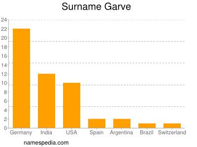 Surname Garve