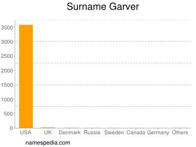 Surname Garver
