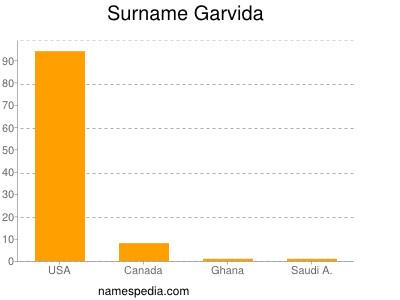 Surname Garvida