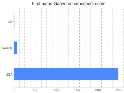 Given name Garwood