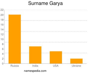 Surname Garya