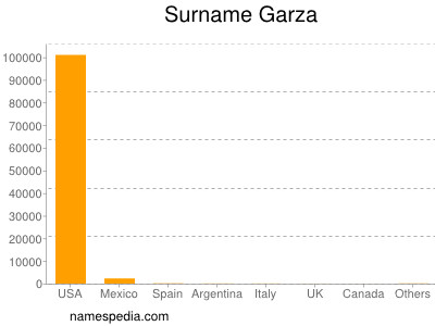 Surname Garza