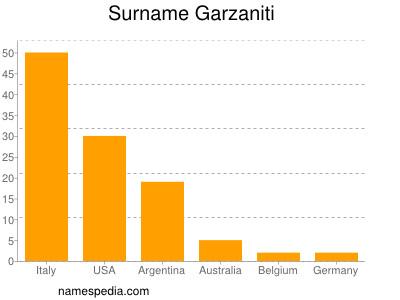 Surname Garzaniti