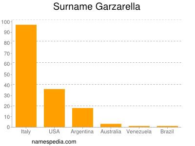 Surname Garzarella