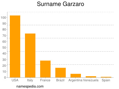 Surname Garzaro