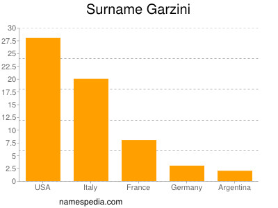 Surname Garzini