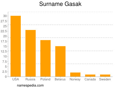 Surname Gasak