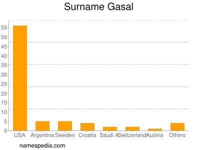 Surname Gasal