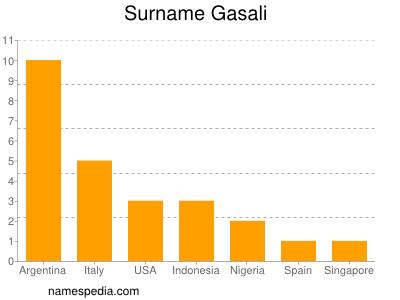 Surname Gasali