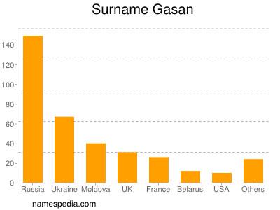 Surname Gasan