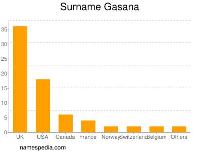 Surname Gasana