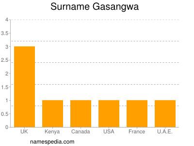 Surname Gasangwa