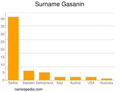 Surname Gasanin