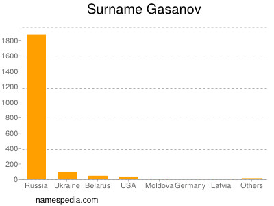Surname Gasanov