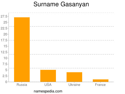 Surname Gasanyan