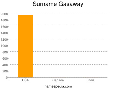 Surname Gasaway