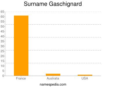 Surname Gaschignard