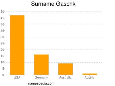 Surname Gaschk
