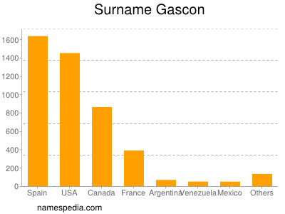 Surname Gascon