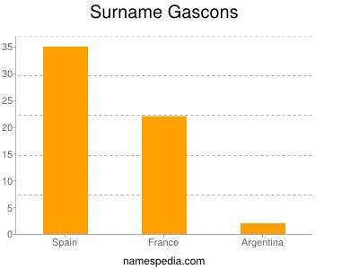 Surname Gascons