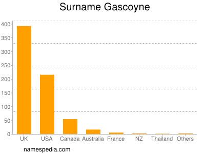 Surname Gascoyne